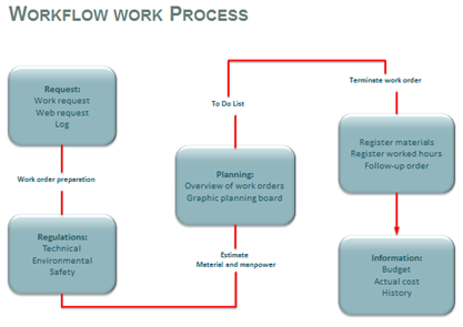 workflowprocess-image-2